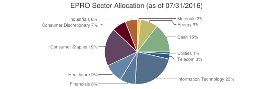 EPRO Sector Allocation (as of 07/31/2016)