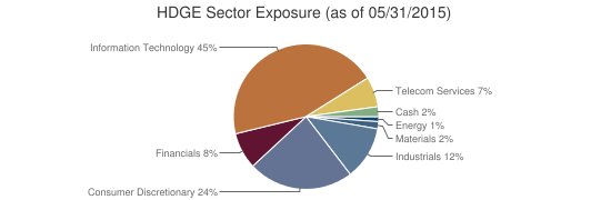 HDGE Sector Exposure (as of 05/31/2015)