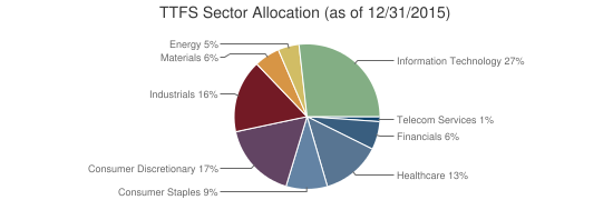 TTFS Sector Allocation (as of 12/31/2015)