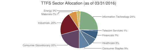 TTFS Sector Allocation (as of 03/31/2016)
