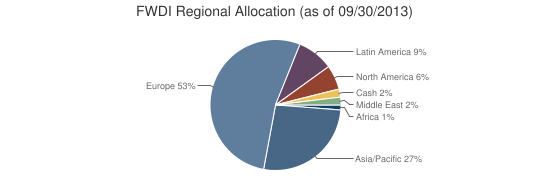 FWDI Regional Allocation (as of 09/30/2013)