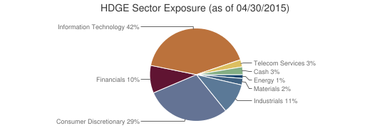 HDGE Sector Exposure (as of 04/30/2015)