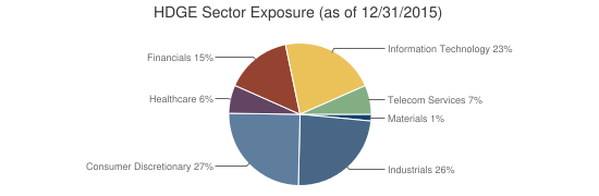 HDGE Sector Exposure (as of 12/31/2015)
