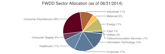 FWDD Sector Allocation (as of 08/31/2014)