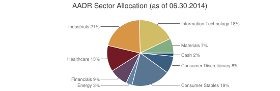 AADR Sector Allocation (as of 06.30.2014)