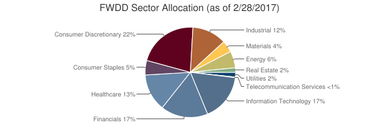 FWDD Sector Allocation (as of 2/28/2017)