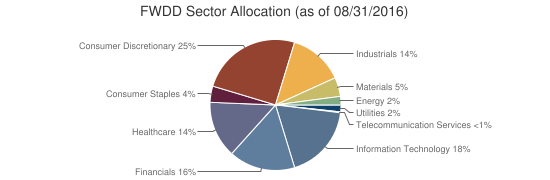 FWDD Sector Allocation (as of 08/31/2016)