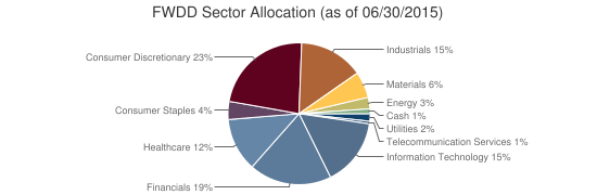 FWDD Sector Allocation (as of 06/30/2015)