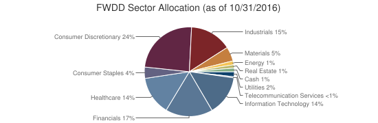 FWDD Sector Allocation (as of 10/31/2016)