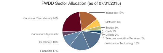 FWDD Sector Allocation (as of 07/31/2015)