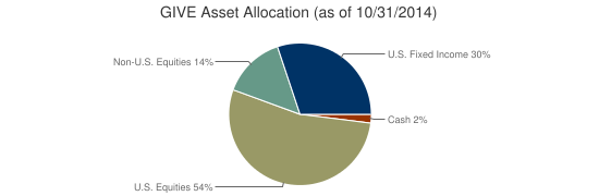 GIVE Asset Allocation (as of 10/31/2014)