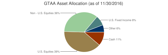 GTAA Asset Allocation (as of 11/30/2016)