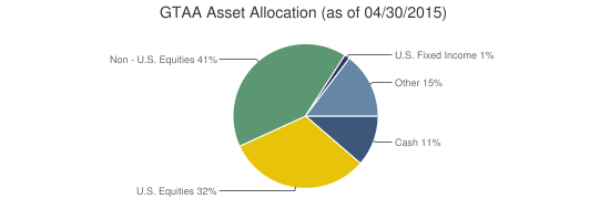 GTAA Asset Allocation (as of 04/30/2015)