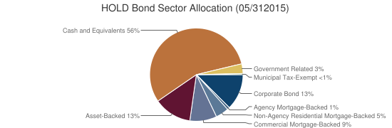 HOLD Bond Sector Allocation (05/312015)
