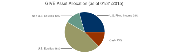 GIVE Asset Allocation (as of 01/31/2015)