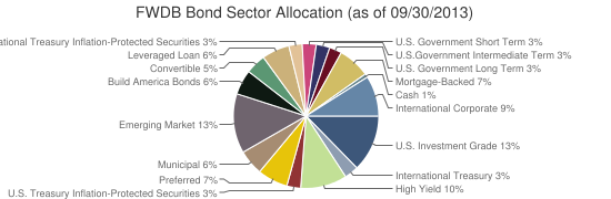 FWDB Bond Sector Allocation (as of 09/30/2013)