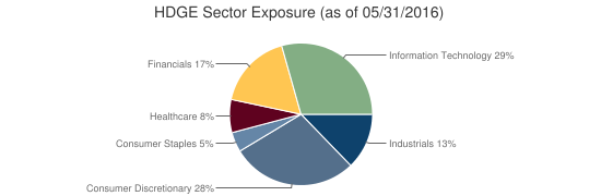 HDGE Sector Exposure (as of 05/31/2016)