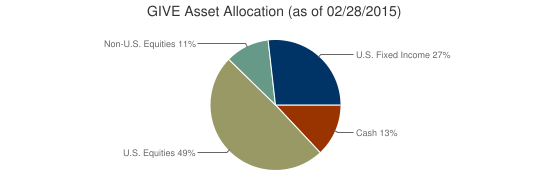 GIVE Asset Allocation (as of 02/28/2015)