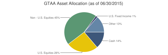GTAA Asset Allocation (as of 06/30/2015)