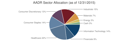 AADR Sector Allocation (as of 12/31/2015)
