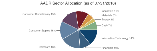 AADR Sector Allocation (as of 07/31/2016)