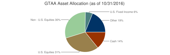 GTAA Asset Allocation (as of 10/31/2016)