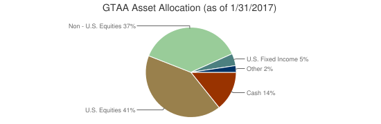 GTAA Asset Allocation (as of 1/31/2017)