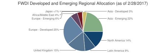 FWDI Developed and Emerging Regional Allocation (as of 2/28/2017)