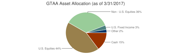 GTAA Asset Allocation (as of 3/31/2017)