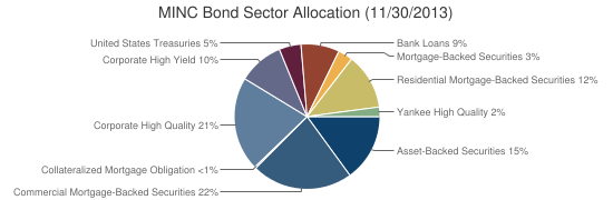 MINC Bond Sector Allocation (11/30/2013)