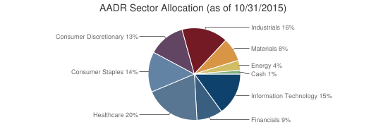 AADR Sector Allocation (as of 10/31/2015)