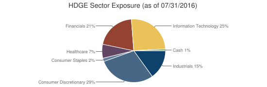 HDGE Sector Exposure (as of 07/31/2016)
