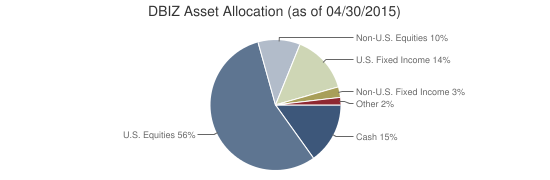 DBIZ Asset Allocation (as of 04/30/2015)