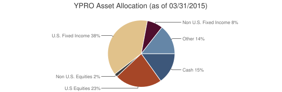 YPRO Asset Allocation (as of 03/31/2015)