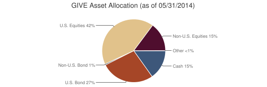 GIVE Asset Allocation (as of 05/31/2014)