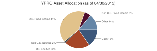 YPRO Asset Allocation (as of 04/30/2015)