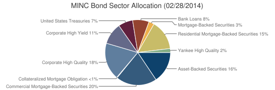 MINC Bond Sector Allocation (02/28/2014)