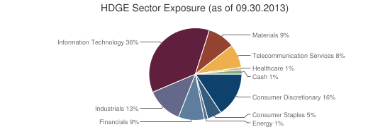 HDGE Sector Exposure (as of 09.30.2013)