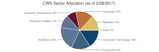 CWS Sector Allocation (as of 2/28/2017)