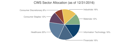 CWS Sector Allocation (as of 12/31/2016)