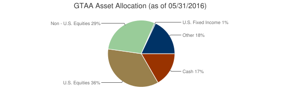GTAA Asset Allocation (as of 05/31/2016)