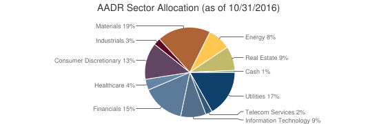 AADR Sector Allocation (as of 10/31/2016)