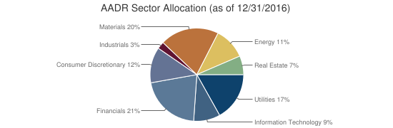 AADR Sector Allocation (as of 12/31/2016)