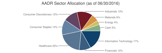 AADR Sector Allocation (as of 06/30/2016)