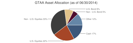 GTAA Asset Allocation (as of 06/30/2014)