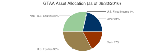 GTAA Asset Allocation (as of 06/30/2016)