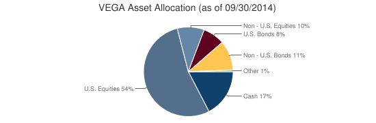 VEGA Asset Allocation (as of 09/30/2014)