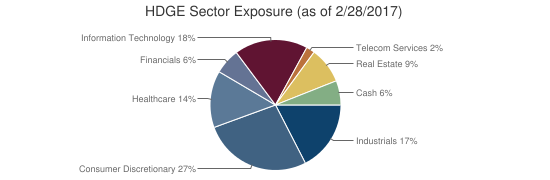 HDGE Sector Exposure (as of 2/28/2017)