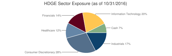 HDGE Sector Exposure (as of 10/31/2016)