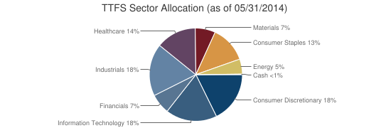 TTFS Sector Allocation (as of 05/31/2014)